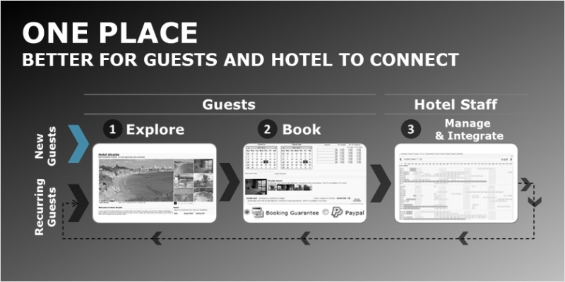 Hotel Management System - One Place