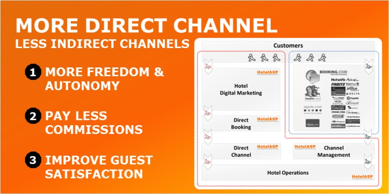 Hotel Software - Empower the Direct Channel