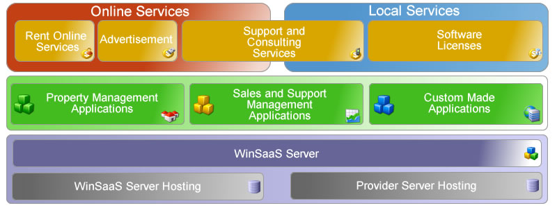 WinSaaS - software as a service provider business model